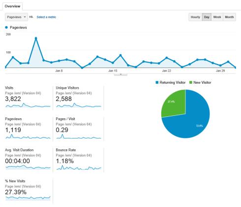 Content marketing metrics - views and visits